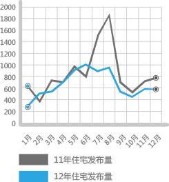 住宅发布量对比
